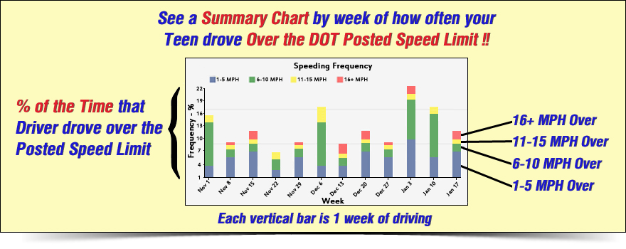 DOT Speeding incident graph